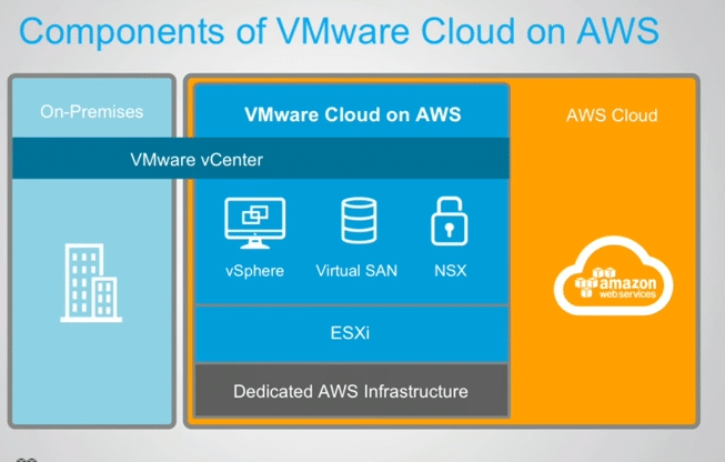 Components of VMware Cloud on AWS