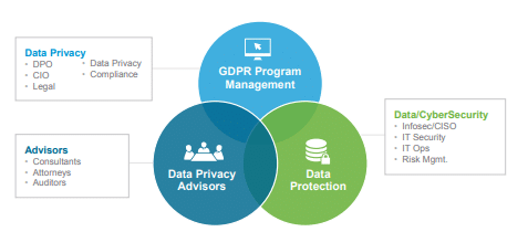 gdpr functional area