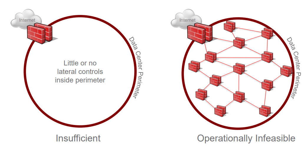 Perimeter-centric vs micro-segmentation network security