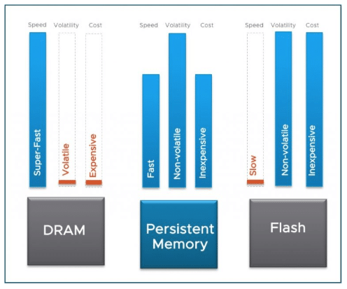 Persistent memory illustration